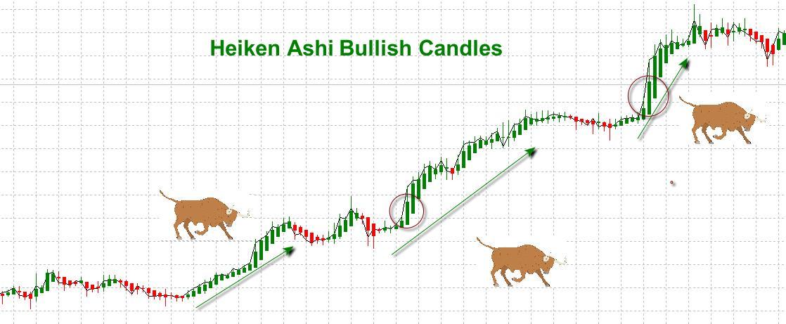 Forex heiken ashi charts